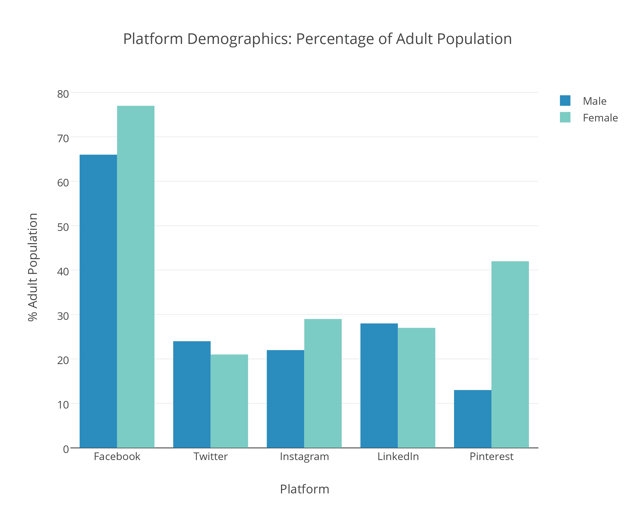 Platform Demographics Percentage of Adult Population