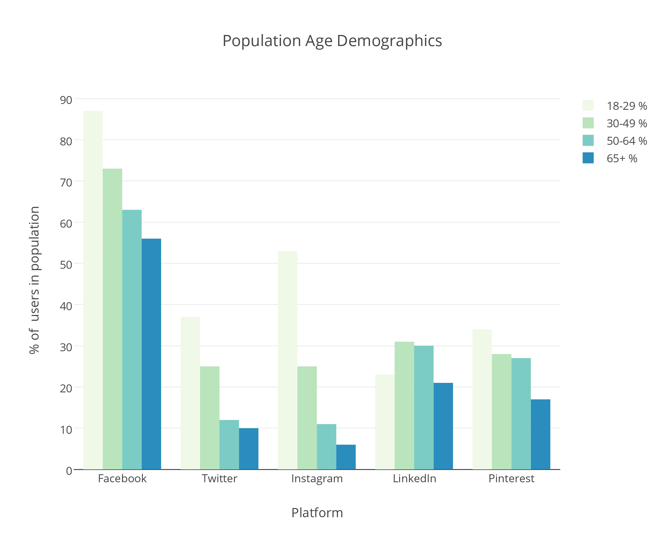 Population Age Demographics